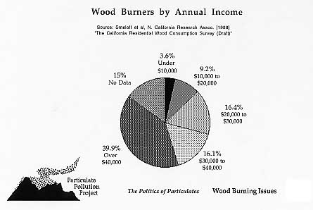Sood Burners by annual income.